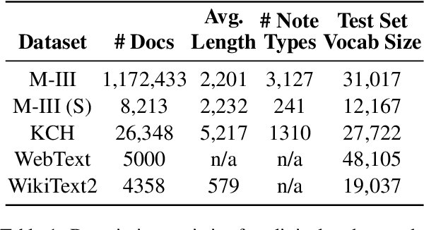 Figure 1 for Estimating Redundancy in Clinical Text