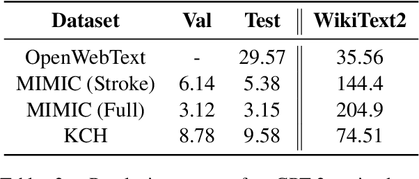 Figure 3 for Estimating Redundancy in Clinical Text