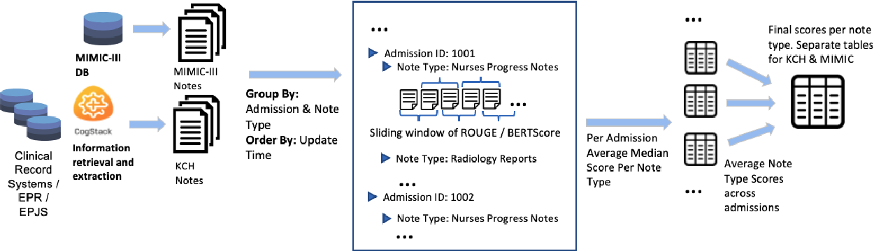 Figure 2 for Estimating Redundancy in Clinical Text