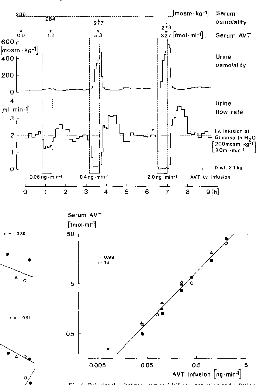 Figure 6 From Radioimmunoassay For Arginine Vasotocin Avt In Serum
