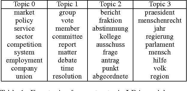 Figure 1 for Multilingual Topic Models for Unaligned Text