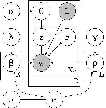 Figure 2 for Multilingual Topic Models for Unaligned Text