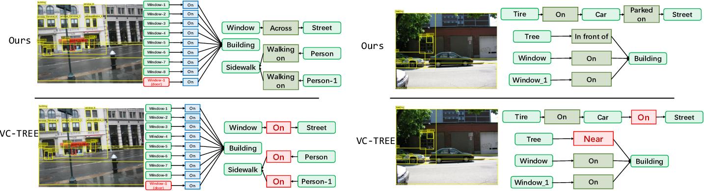 Figure 1 for Dual ResGCN for Balanced Scene GraphGeneration