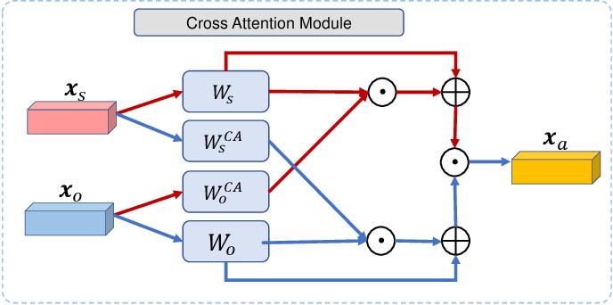 Figure 2 for Dual ResGCN for Balanced Scene GraphGeneration