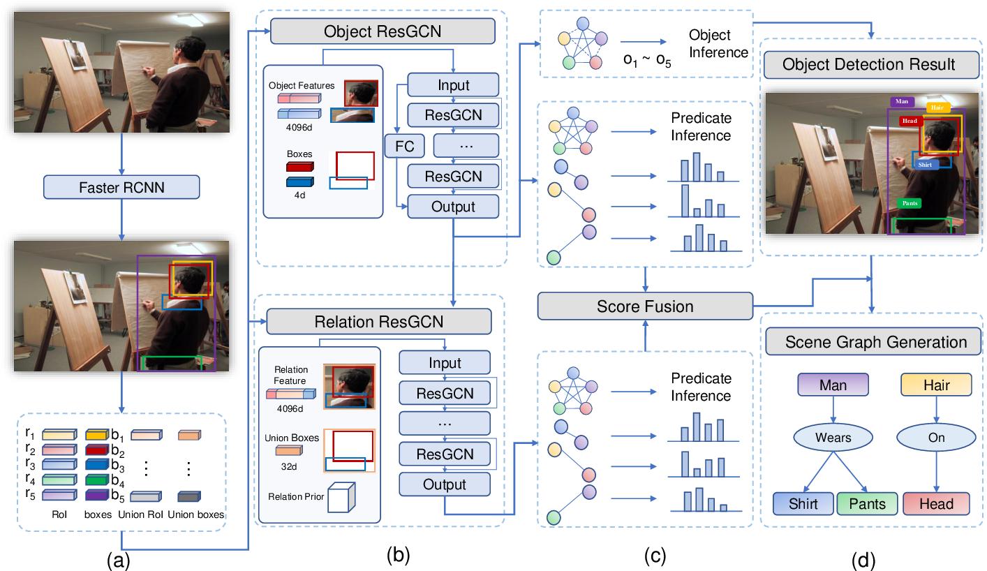 Figure 3 for Dual ResGCN for Balanced Scene GraphGeneration