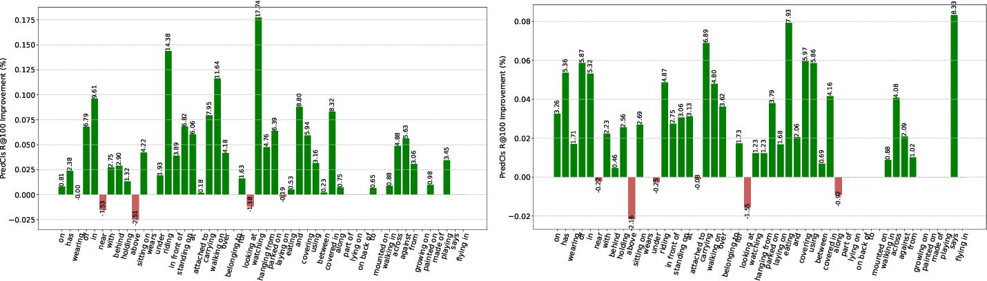 Figure 4 for Dual ResGCN for Balanced Scene GraphGeneration