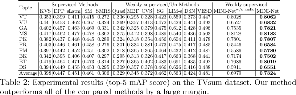 Figure 4 for MINI-Net: Multiple Instance Ranking Network for Video Highlight Detection