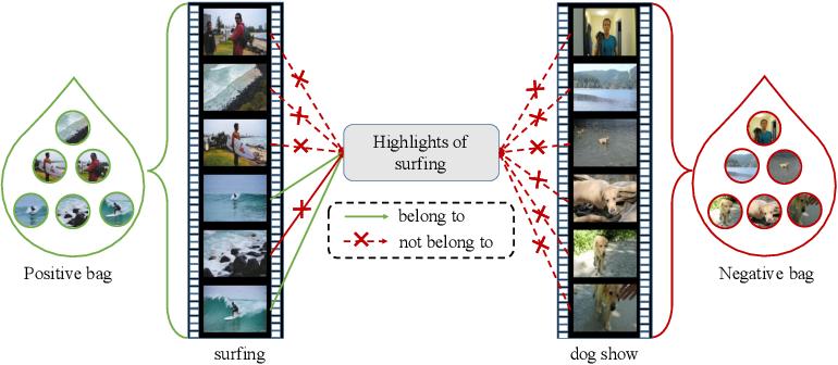 Figure 1 for MINI-Net: Multiple Instance Ranking Network for Video Highlight Detection