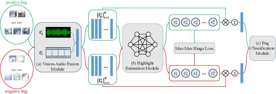 Figure 3 for MINI-Net: Multiple Instance Ranking Network for Video Highlight Detection