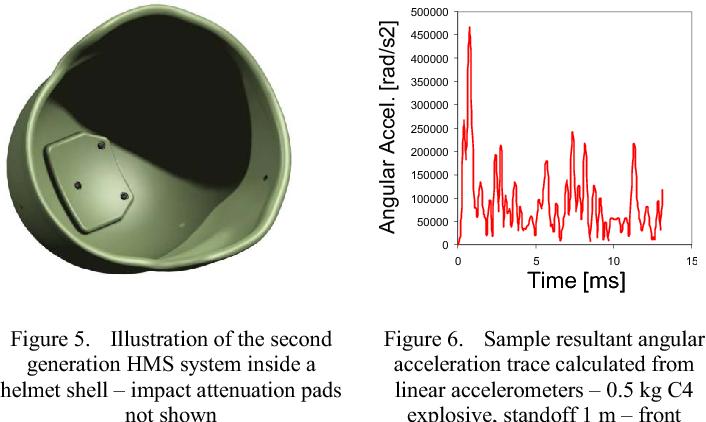Figure 5 from Helmet-mounted blast dosimeter for the