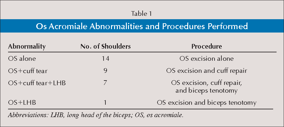 Arthroscopic Excision Of Os Acromiale Effects On Deltoid Function