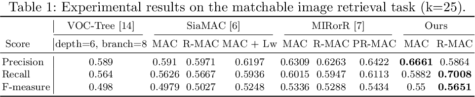 Figure 2 for Image Retrieval for Structure-from-Motion via Graph Convolutional Network