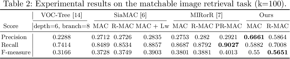 Figure 4 for Image Retrieval for Structure-from-Motion via Graph Convolutional Network