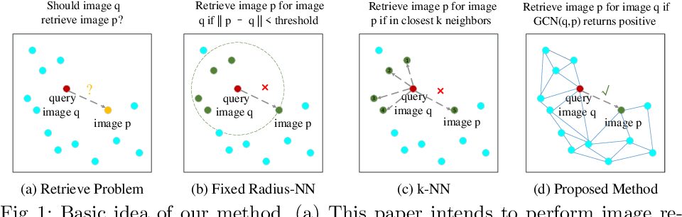 Figure 1 for Image Retrieval for Structure-from-Motion via Graph Convolutional Network