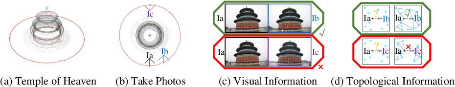 Figure 3 for Image Retrieval for Structure-from-Motion via Graph Convolutional Network