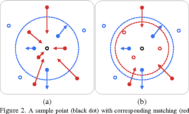 Figure 3 for DeepHash: Getting Regularization, Depth and Fine-Tuning Right