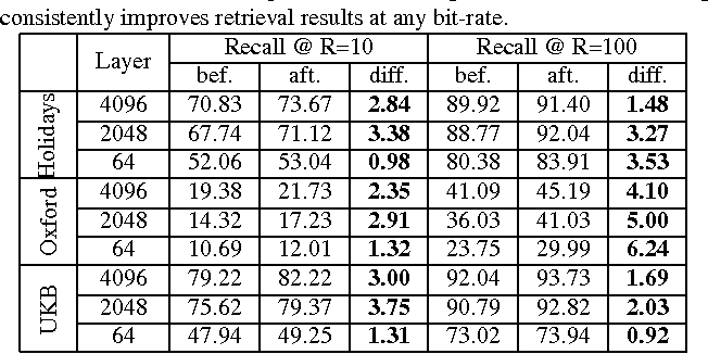 Figure 2 for DeepHash: Getting Regularization, Depth and Fine-Tuning Right
