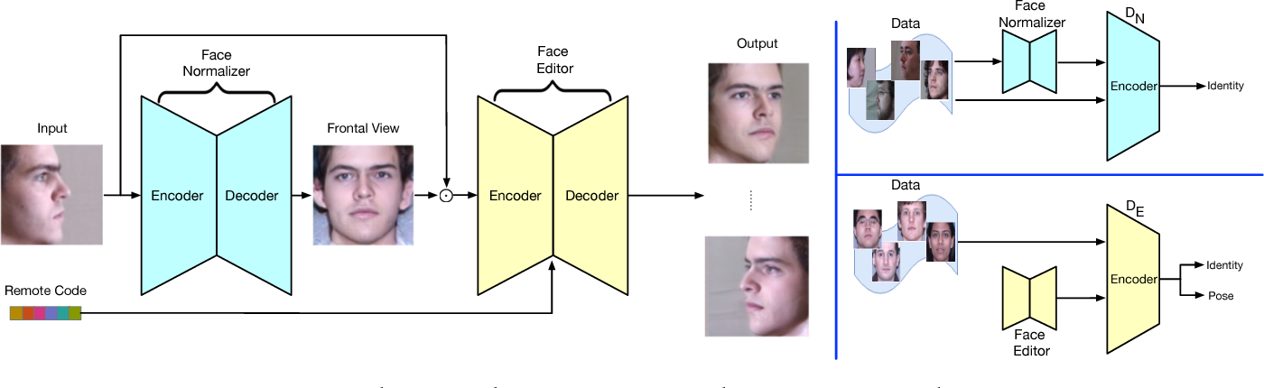 Figure 3 for Load Balanced GANs for Multi-view Face Image Synthesis