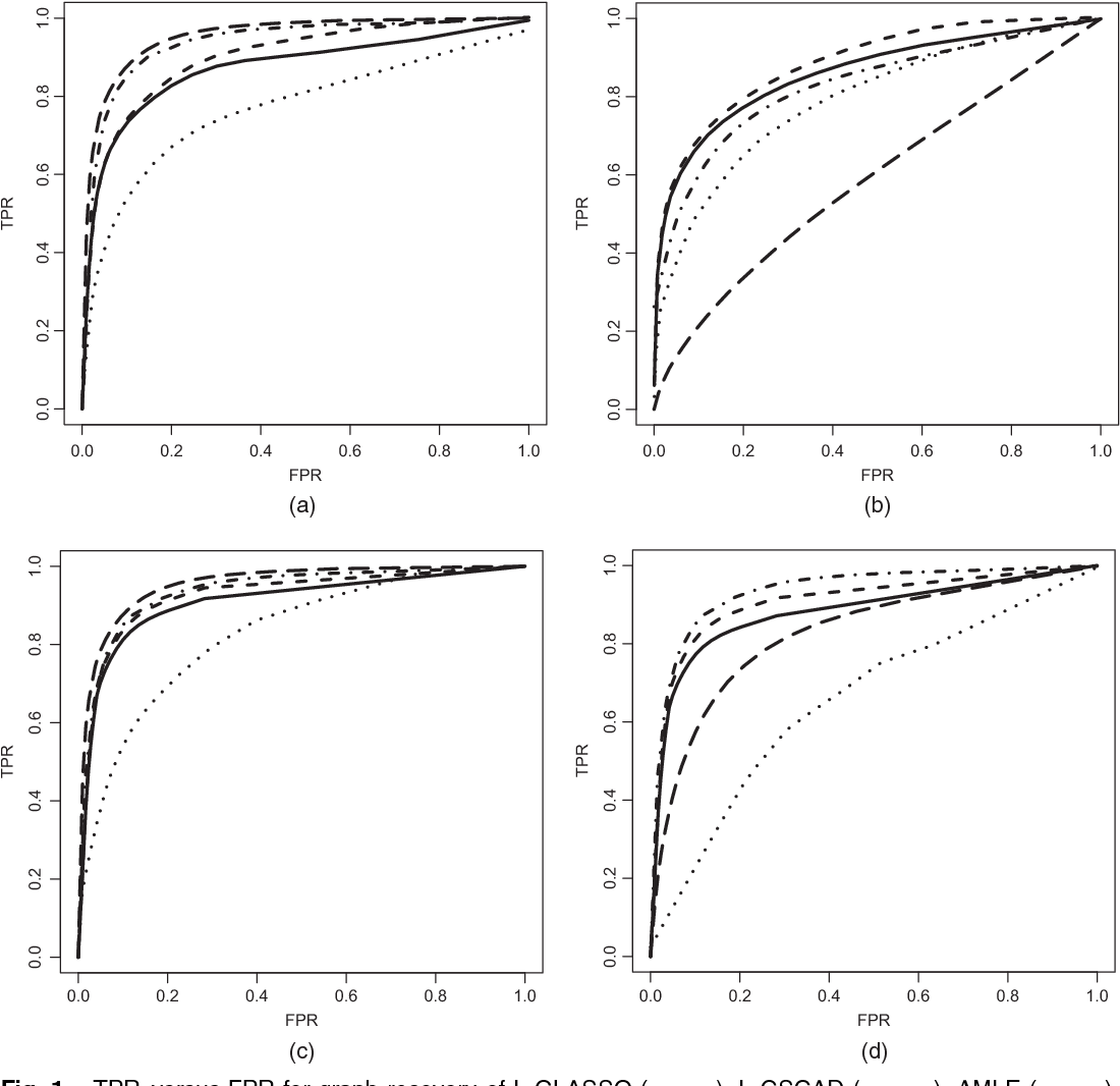 Figure 2 for High Dimensional Semiparametric Latent Graphical Model for Mixed Data