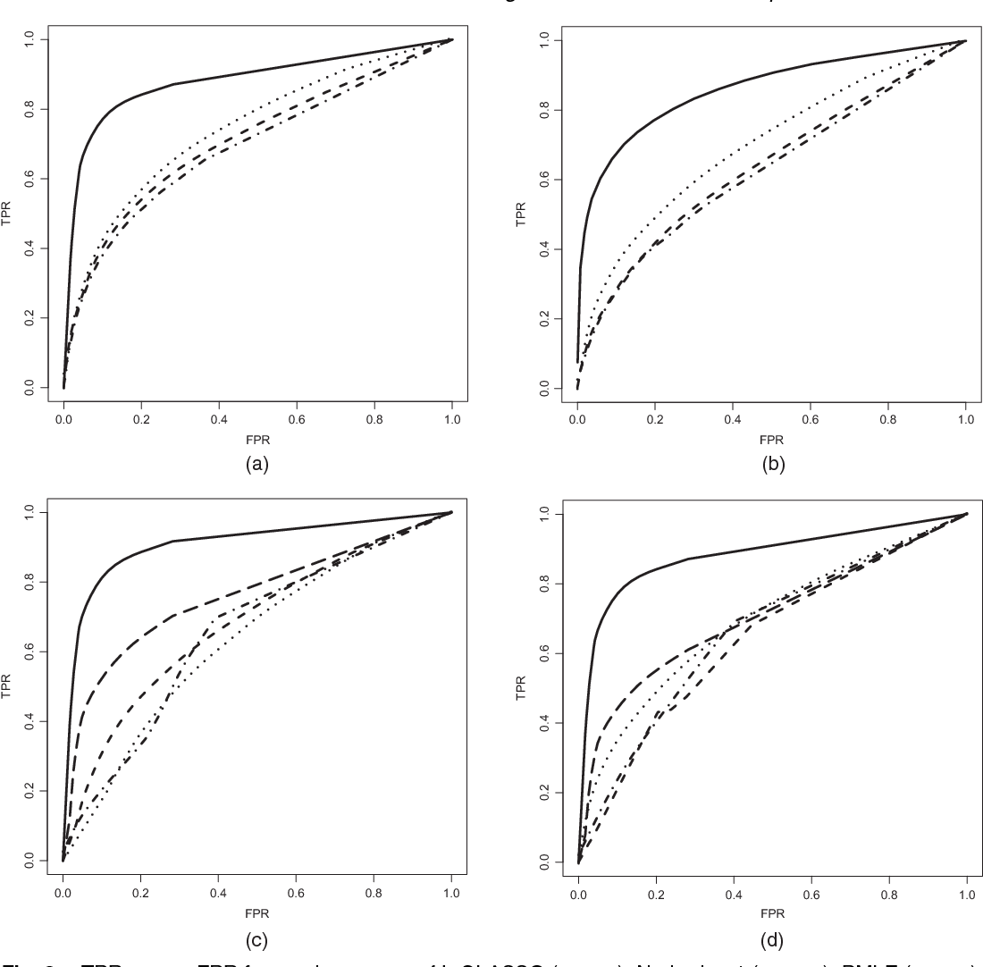 Figure 3 for High Dimensional Semiparametric Latent Graphical Model for Mixed Data