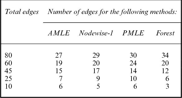 Figure 4 for High Dimensional Semiparametric Latent Graphical Model for Mixed Data
