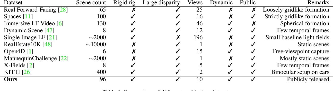 Figure 2 for Deep 3D Mask Volume for View Synthesis of Dynamic Scenes