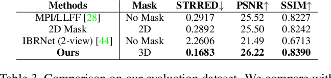 Figure 4 for Deep 3D Mask Volume for View Synthesis of Dynamic Scenes