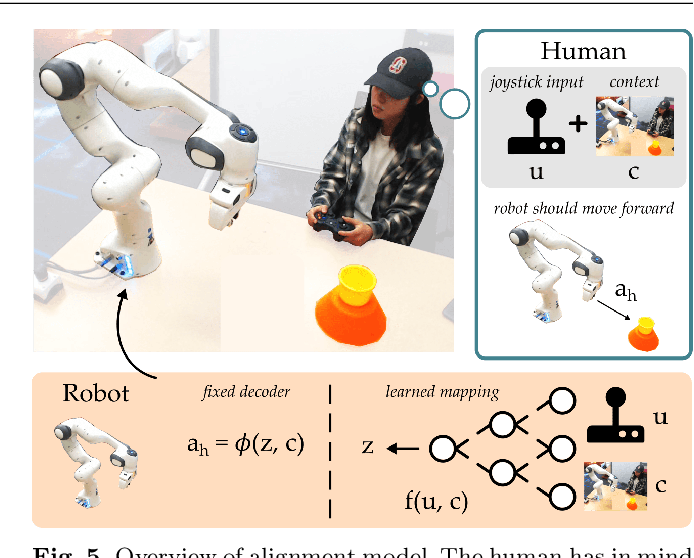 Figure 4 for Learning Latent Actions to Control Assistive Robots