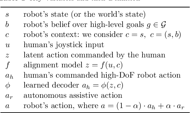 Figure 2 for Learning Latent Actions to Control Assistive Robots