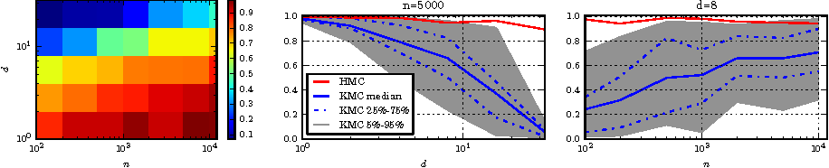 Figure 2 for Gradient-free Hamiltonian Monte Carlo with Efficient Kernel Exponential Families
