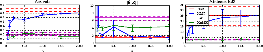 Figure 3 for Gradient-free Hamiltonian Monte Carlo with Efficient Kernel Exponential Families