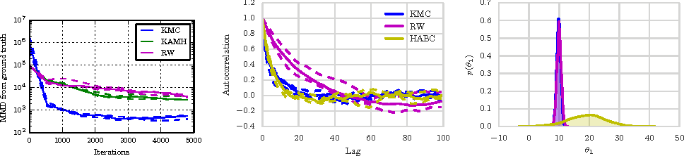 Figure 4 for Gradient-free Hamiltonian Monte Carlo with Efficient Kernel Exponential Families