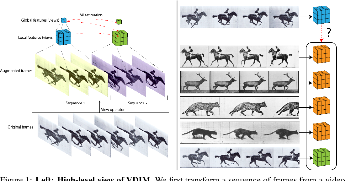 Figure 1 for Representation Learning with Video Deep InfoMax