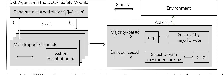 Figure 1 for Safety Enhancement for Deep Reinforcement Learning in Autonomous Separation Assurance