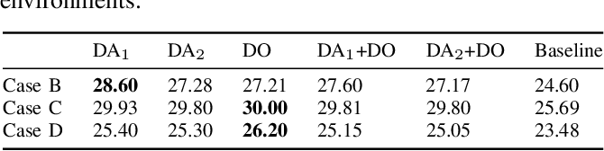 Figure 4 for Safety Enhancement for Deep Reinforcement Learning in Autonomous Separation Assurance