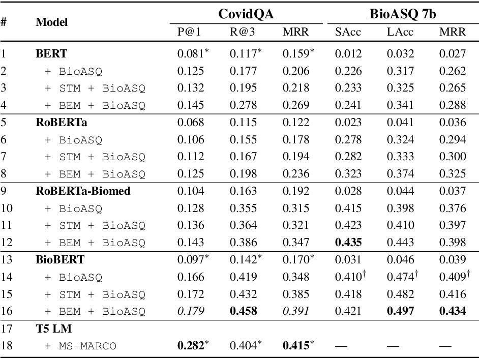 Figure 2 for Boosting Low-Resource Biomedical QA via Entity-Aware Masking Strategies