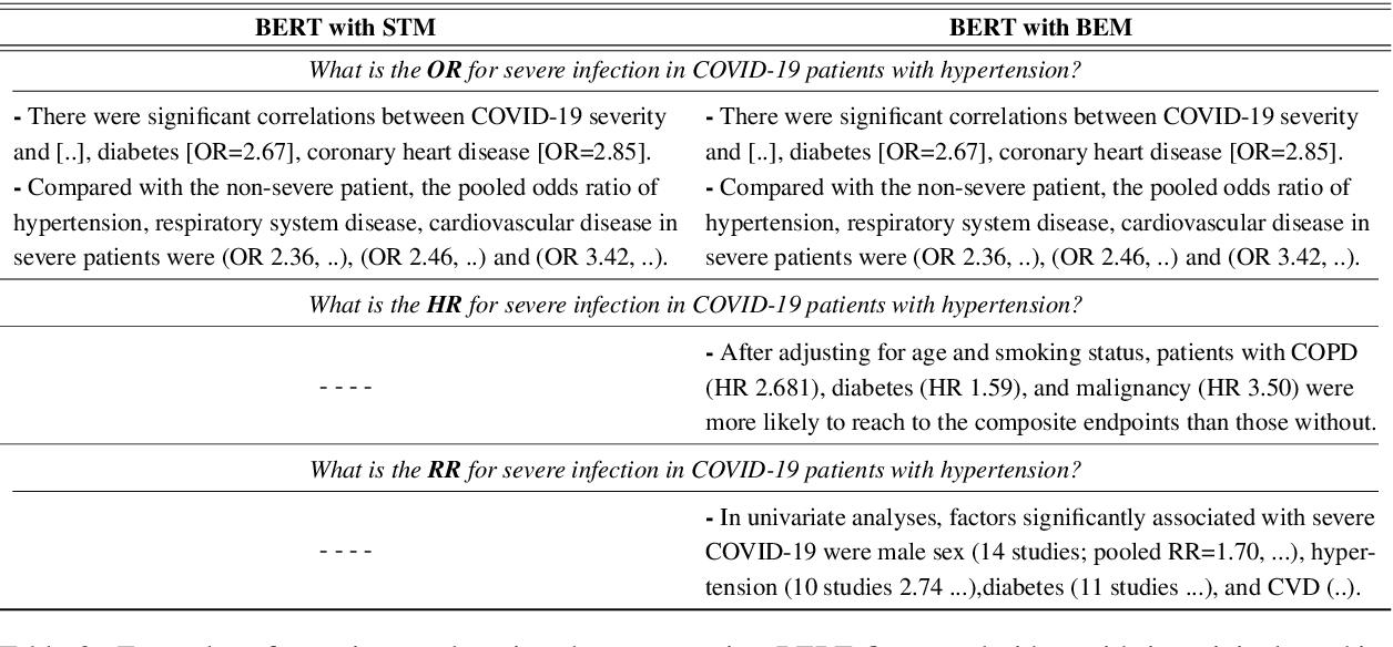 Figure 4 for Boosting Low-Resource Biomedical QA via Entity-Aware Masking Strategies