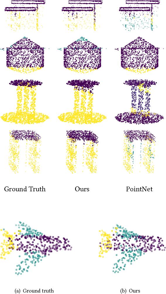 Figure 4 for RGCNN: Regularized Graph CNN for Point Cloud Segmentation