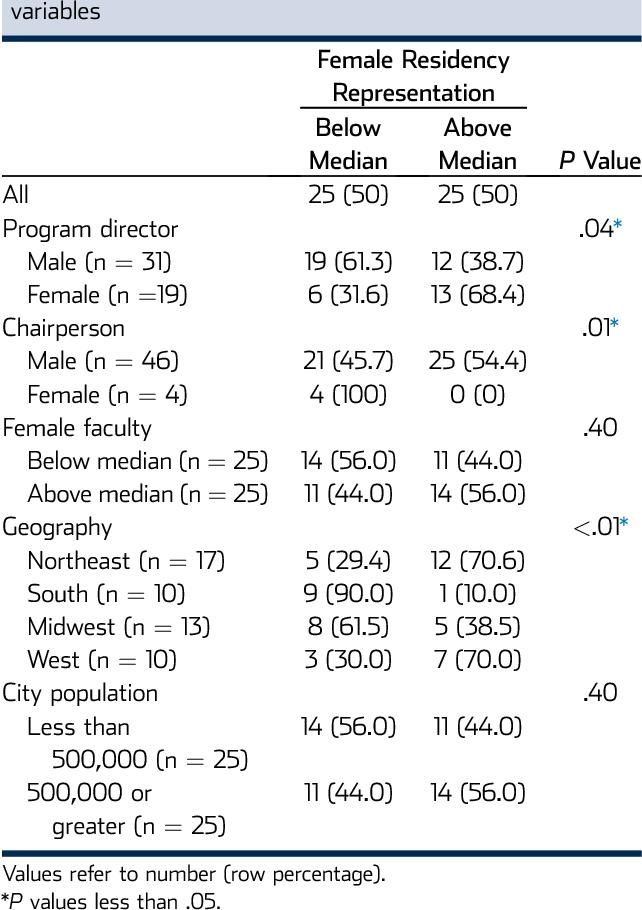 Factors Influencing the Gender Breakdown of Academic