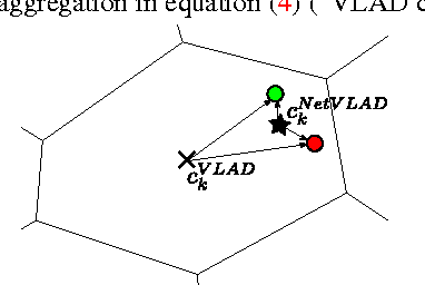 Figure 4 for NetVLAD: CNN architecture for weakly supervised place recognition