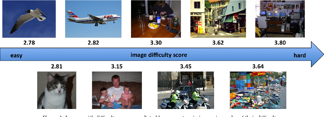 Figure 1 for How hard can it be? Estimating the difficulty of visual search in an image