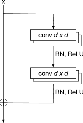 Figure 4 for A Direct Approach to Robust Deep Learning Using Adversarial Networks