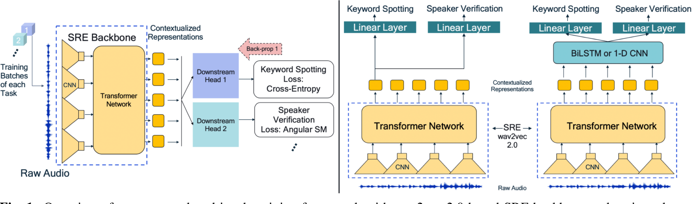 Figure 1 for Multi-task Voice Activated Framework using Self-supervised Learning