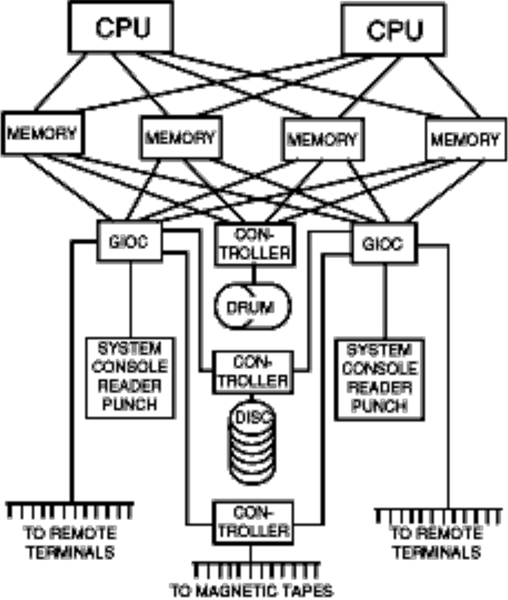 figure 1 from introduction and overview of the multics systemfigure 1 illustrates the equipment configuration of a typical multics system all central processors (