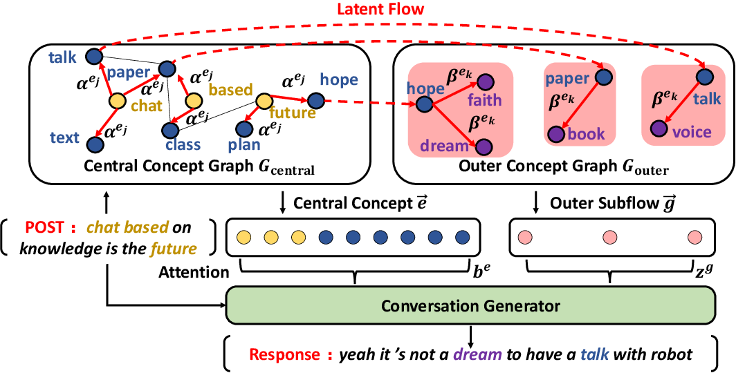 Figure 1 for Conversation Generation with Concept Flow