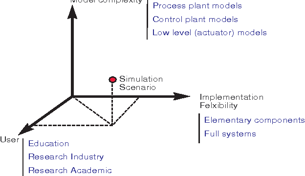 PDF] An overview of the marine systems simulator (MSS) : a Simulink