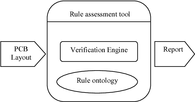 Rule ontology for automatic design verification application