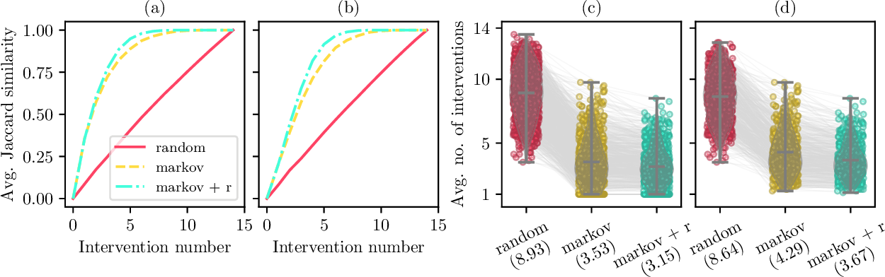 Figure 2 for Active Invariant Causal Prediction: Experiment Selection through Stability