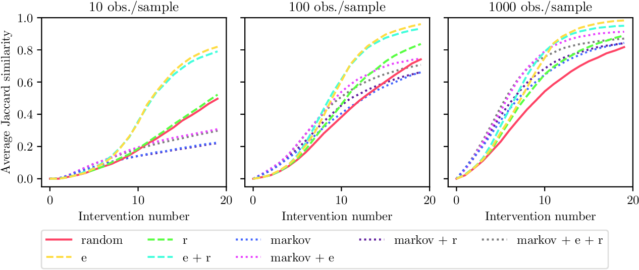 Figure 3 for Active Invariant Causal Prediction: Experiment Selection through Stability