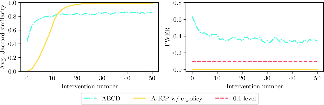 Figure 4 for Active Invariant Causal Prediction: Experiment Selection through Stability